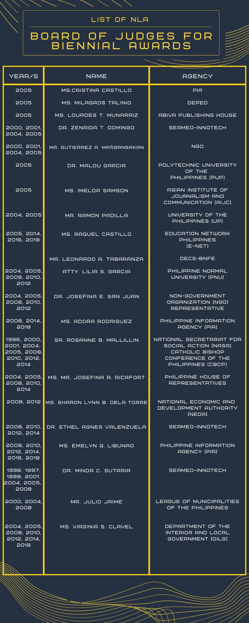 BIENNIAL AWARDS (2005-2018)